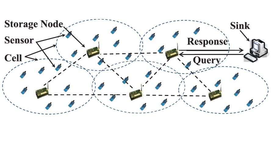 Two Tiered Sensor Networks