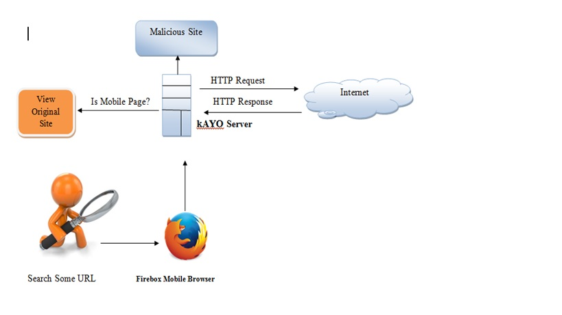 Mobile Malicious Webpages