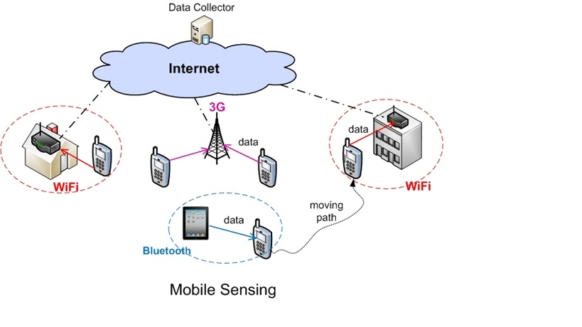 Computations in Mobile Sensing Systems