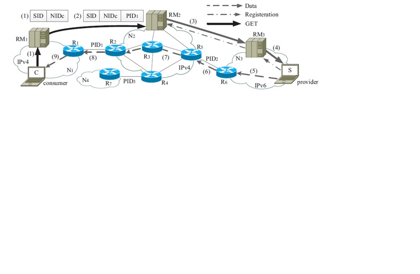 Distributed Denial of Service Flooding Attacks