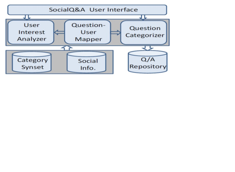 Social Network Based Question and Answer System